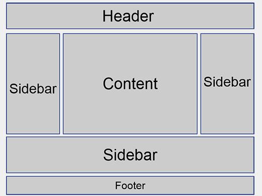 An example of sidebar usage in WordPress theme layout