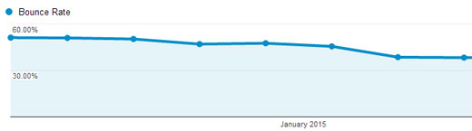 List25 Bounce Rate