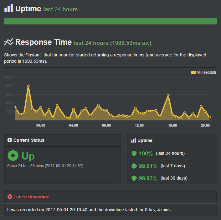 Uptime results for InMotion Hosting