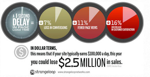Website speed and how it affects your conversions and page views