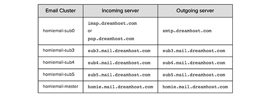 SMTP server DreamHost