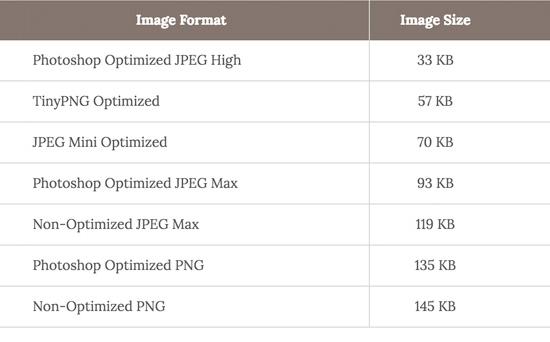 Image speed chart