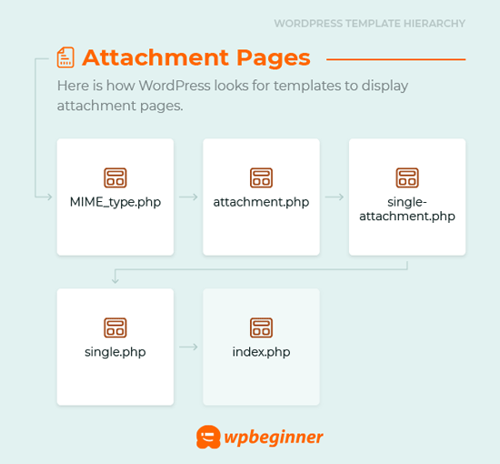 Attachment pages