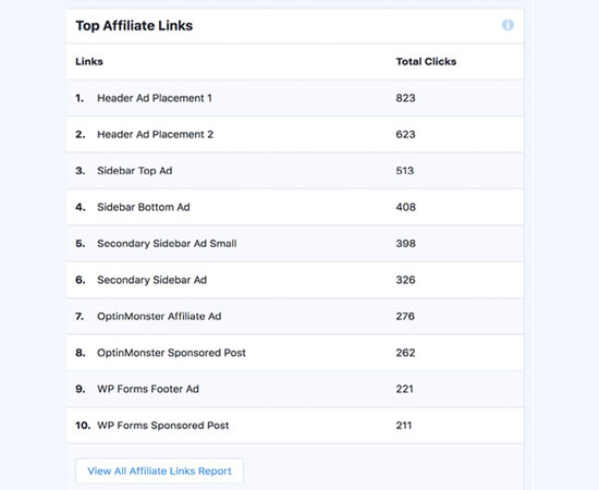 View top affiliate links