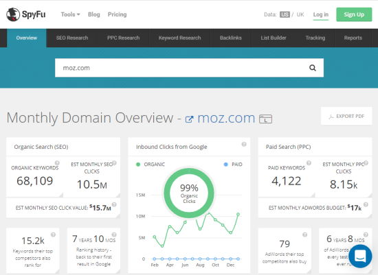 SpyFu showing a domain overview of Moz.com