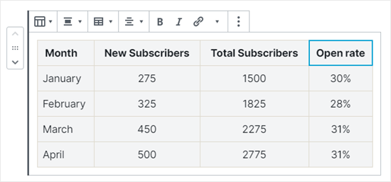 All 3 columns with numbers in are now centered