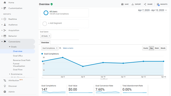 Viewing details about goal completion in Google Analytics