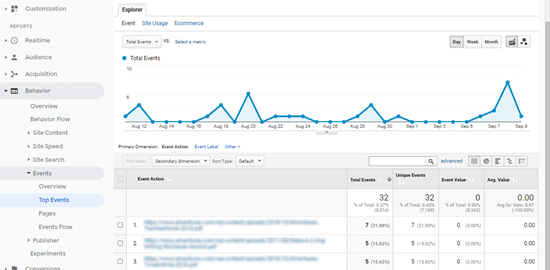 The downloaded files list in Google Analytics, showing total downloads for each file