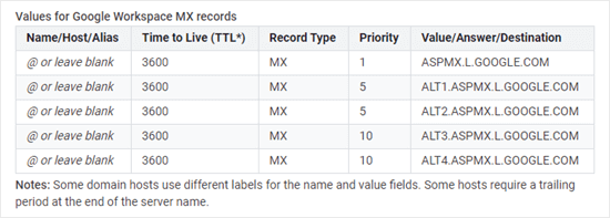 A list of Google's MX records