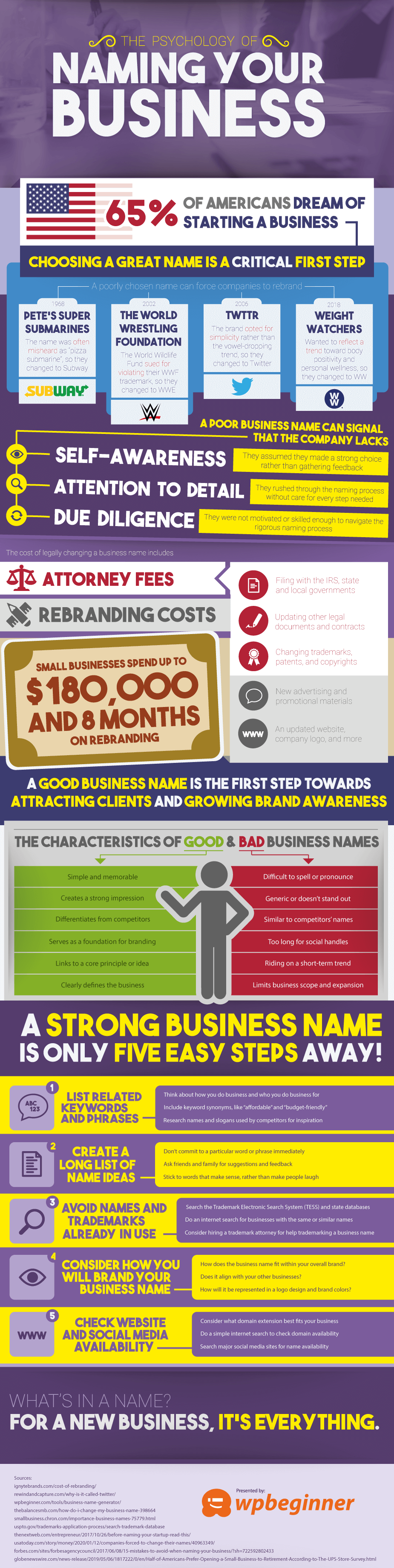 Psychology Of Naming Your Business - Infographic - Business Name Generator