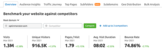 SEMRush Traffic Analysis