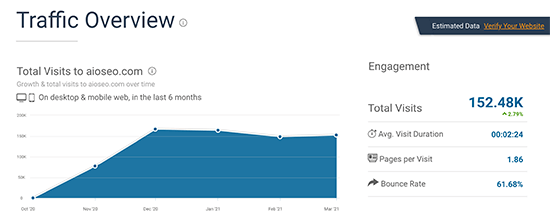 SimilarWeb Traffic Overview Screenshot