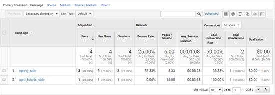 Google Analytics ad tracking data