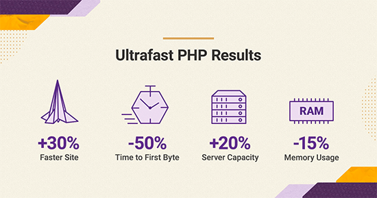 Ultrafast PHP stats by SiteGround