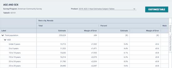 US Census Bureau data example