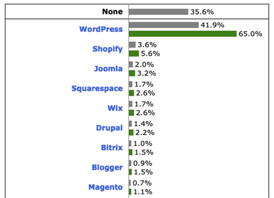 WordPress Market Share Usage Stats 2021