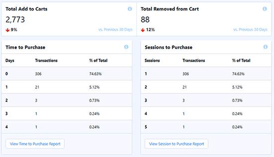 WooCommerce cart report