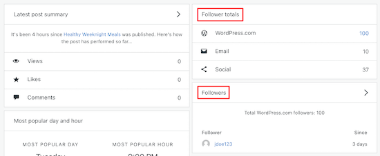 WordPress.com follower totals