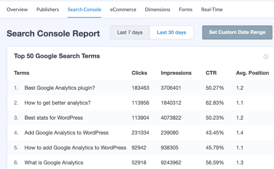 MonsterInsights Search Console report