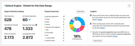Esempio di metriche SearchWP